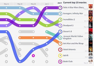 Movies Ranked by Online Traffic